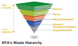 waste hierarchy of landfills