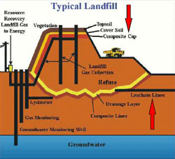 Landfill groundwater contamination