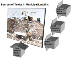 Landfill Groundwater Impacts