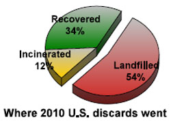 landfills recovery